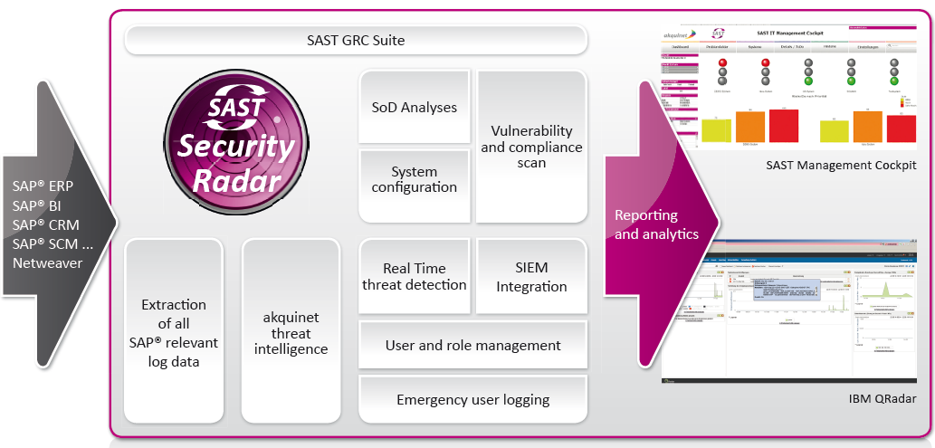 SAST security radar