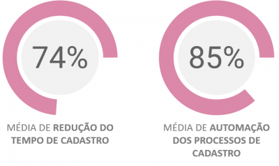 Resultados Projetos MDM+ BRO